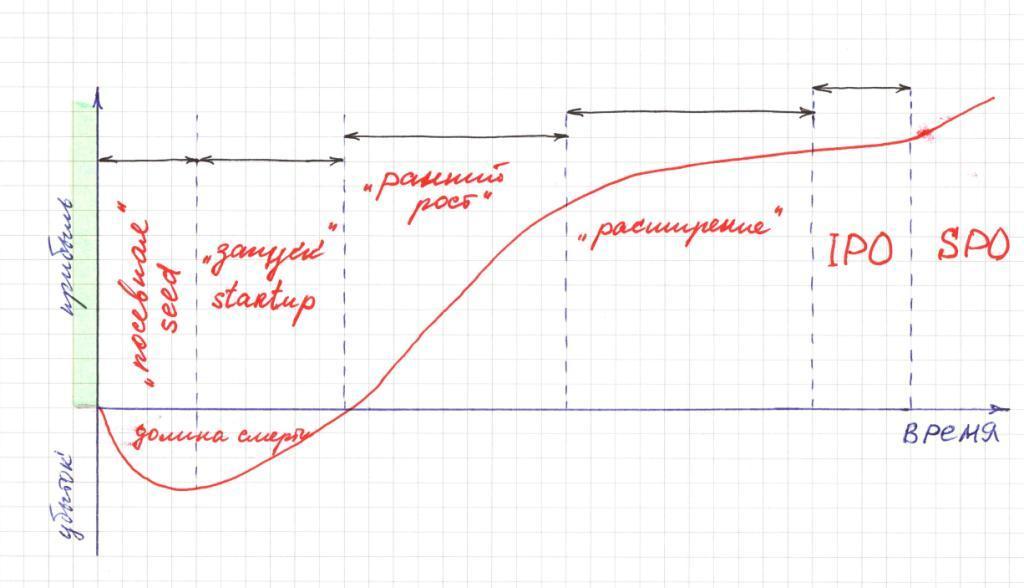 Что такое стартап (startup)? - Бизнес в интернете