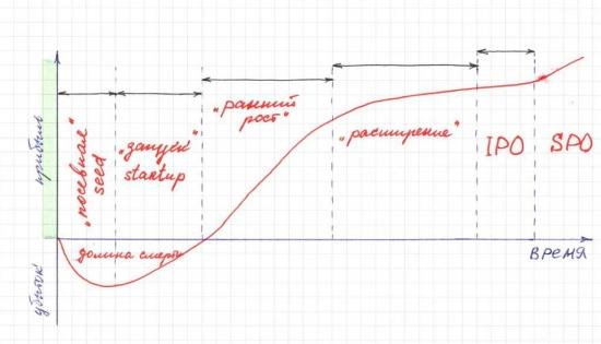 Что такое стартап (startup)?