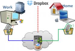 История успеха: Dropbox - стартап, в который никто не верил