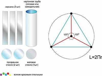 Производство калейдоскопов